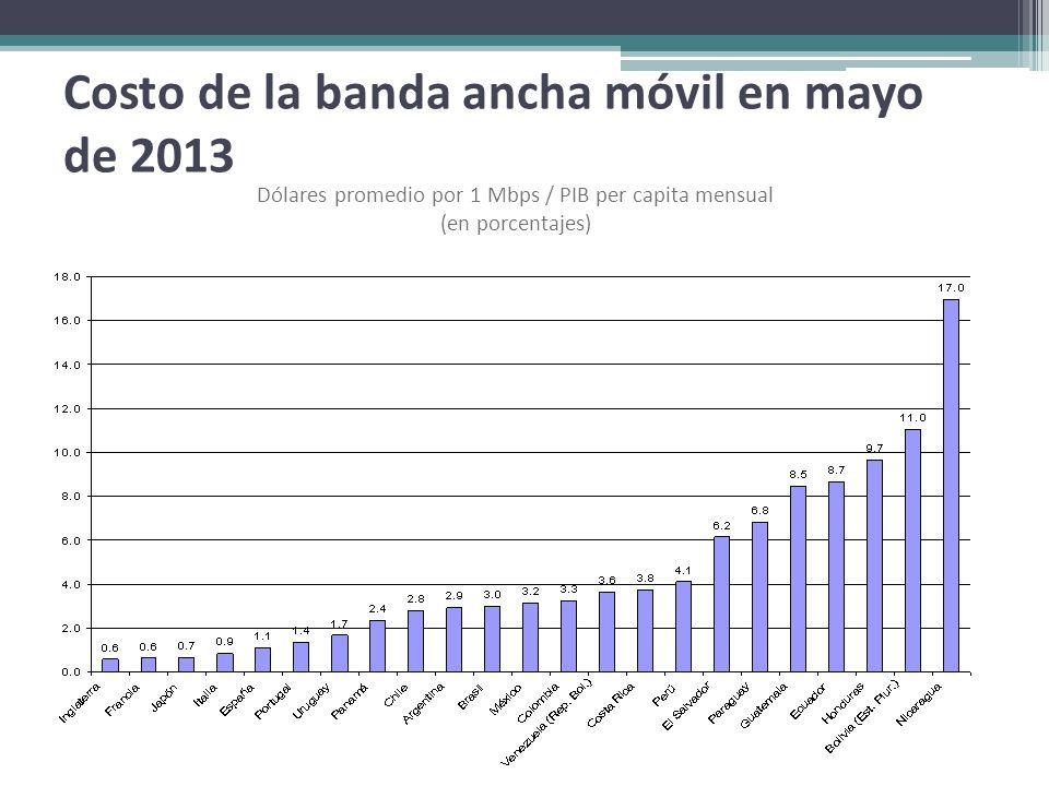 Costo de la banda ancha móvil en mayo de 2013 Dólares promedio por 1 Mbps / PIB per capita mensual (en porcentajes)