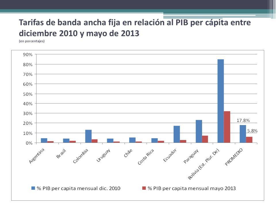 Tarifas de banda ancha fija en relación al PIB per cápita entre diciembre 2010 y mayo de 2013 (en porcentajes)