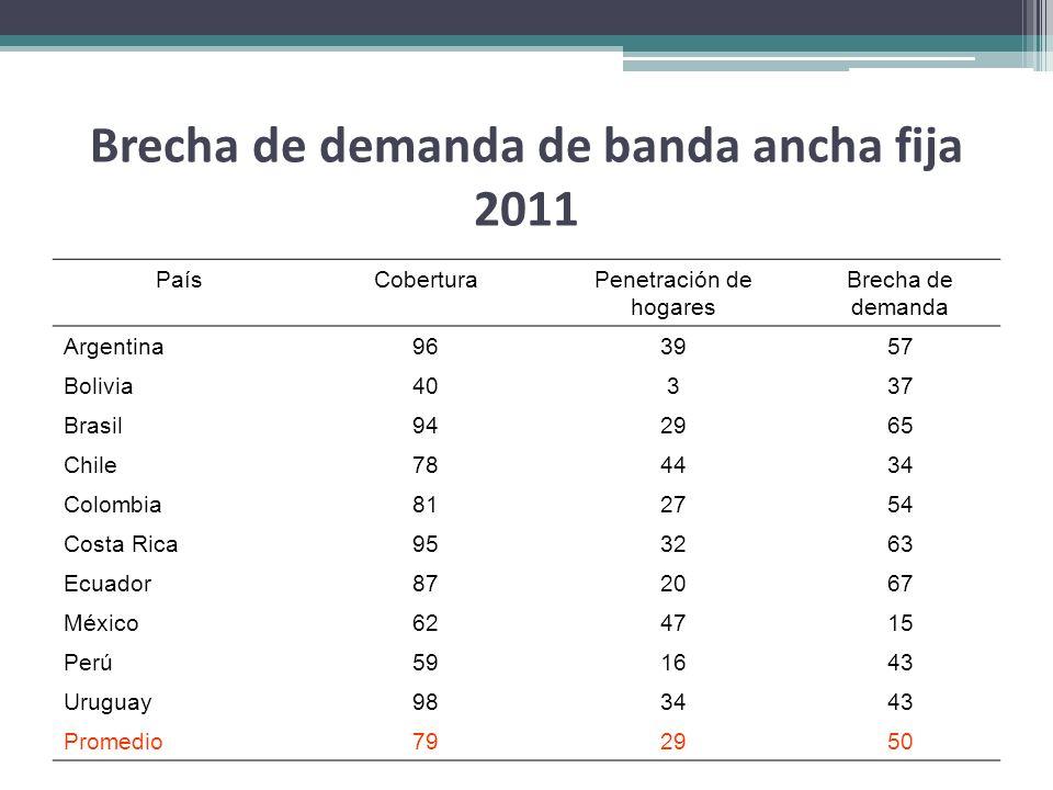 Brecha de demanda de banda ancha fija 2011 PaísCoberturaPenetración de hogares Brecha de demanda Argentina96 39 57 Bolivia40 3 37 Brasil94 29 65 Chile