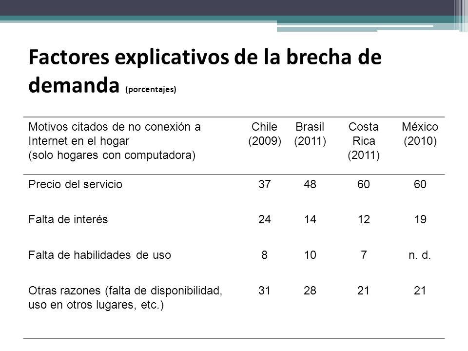 Factores explicativos de la brecha de demanda (porcentajes) Motivos citados de no conexión a Internet en el hogar (solo hogares con computadora) Chile