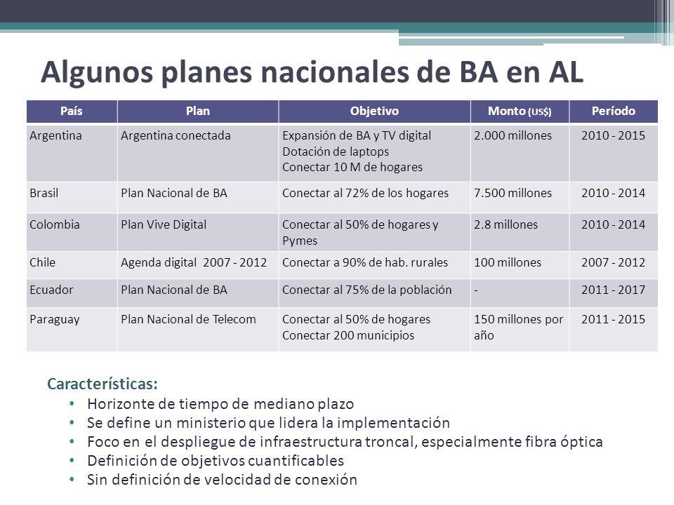 Algunos planes nacionales de BA en AL PaísPlanObjetivoMonto (US$) Período ArgentinaArgentina conectadaExpansión de BA y TV digital Dotación de laptops