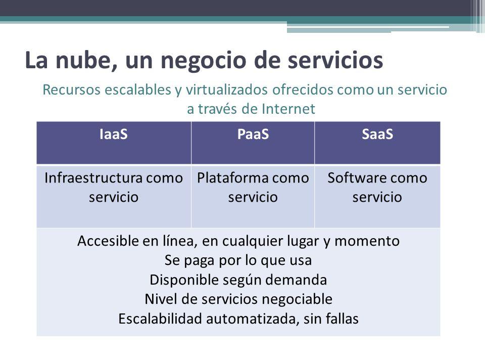 La nube, un negocio de servicios Recursos escalables y virtualizados ofrecidos como un servicio a través de Internet IaaSPaaSSaaS Infraestructura como