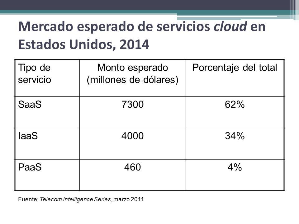 Mercado esperado de servicios cloud en Estados Unidos, 2014 Tipo de servicio Monto esperado (millones de dólares) Porcentaje del total SaaS730062% Iaa