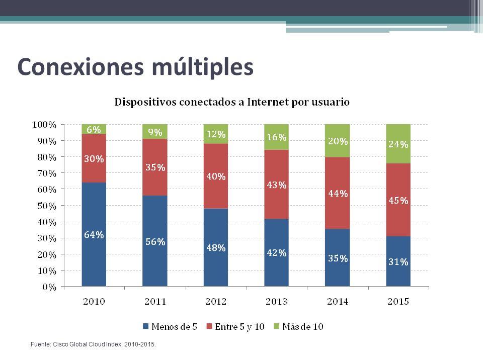 Conexiones múltiples Fuente: Cisco Global Cloud Index, 2010-2015.