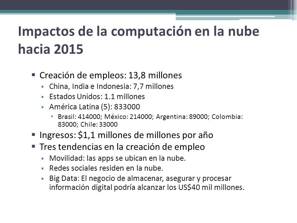 Impactos de la computación en la nube hacia 2015 Creación de empleos: 13,8 millones China, India e Indonesia: 7,7 millones Estados Unidos: 1.1 millone