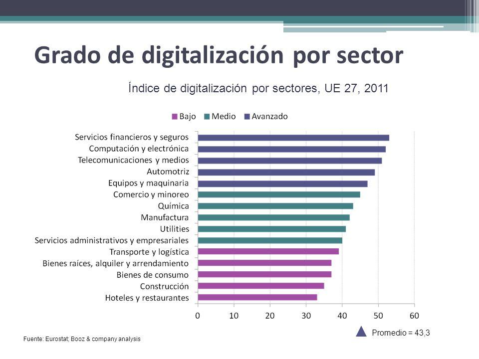 Grado de digitalización por sector Fuente: Eurostat; Booz & company analysis Índice de digitalización por sectores, UE 27, 2011 Promedio = 43,3