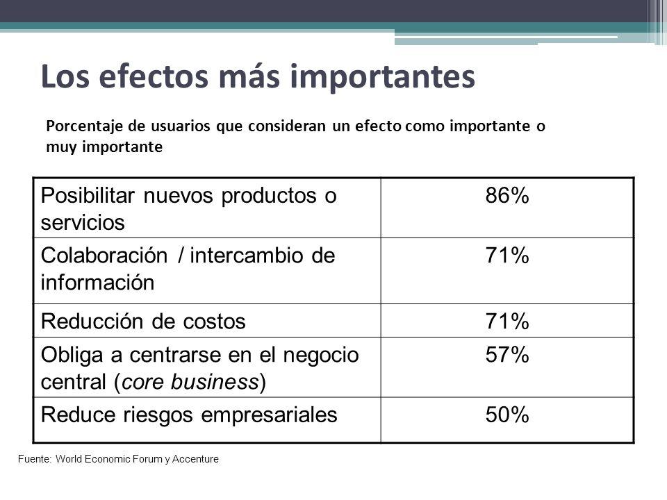 Los efectos más importantes Posibilitar nuevos productos o servicios 86% Colaboración / intercambio de información 71% Reducción de costos71% Obliga a