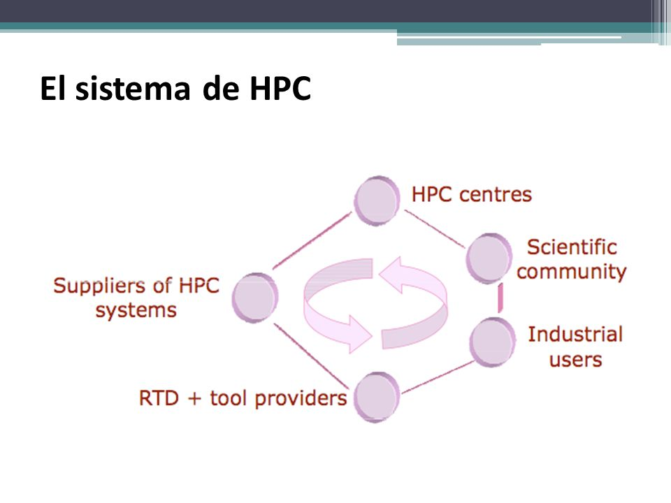 El sistema de HPC