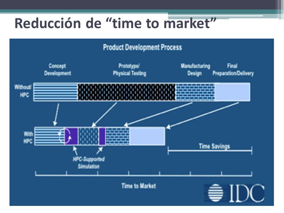 Reducción de time to market