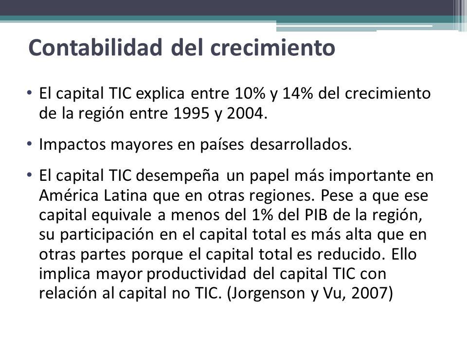 El capital TIC explica entre 10% y 14% del crecimiento de la región entre 1995 y 2004. Impactos mayores en países desarrollados. El capital TIC desemp