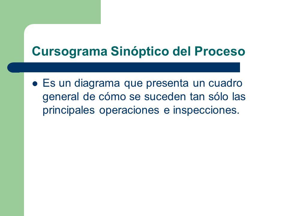 Cursograma Sinóptico del Proceso Es un diagrama que presenta un cuadro general de cómo se suceden tan sólo las principales operaciones e inspecciones.