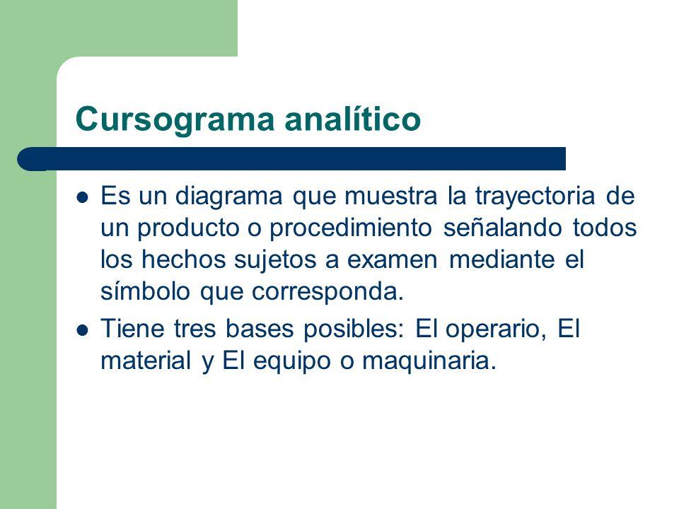 Cursograma analítico Es un diagrama que muestra la trayectoria de un producto o procedimiento señalando todos los hechos sujetos a examen mediante el