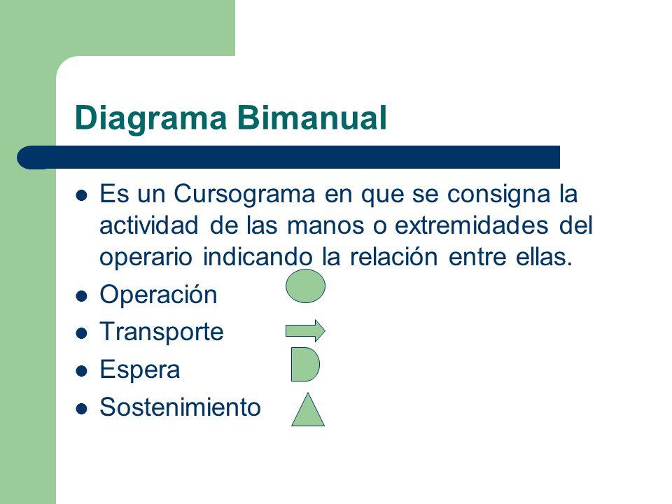 Diagrama Bimanual Es un Cursograma en que se consigna la actividad de las manos o extremidades del operario indicando la relación entre ellas. Operaci