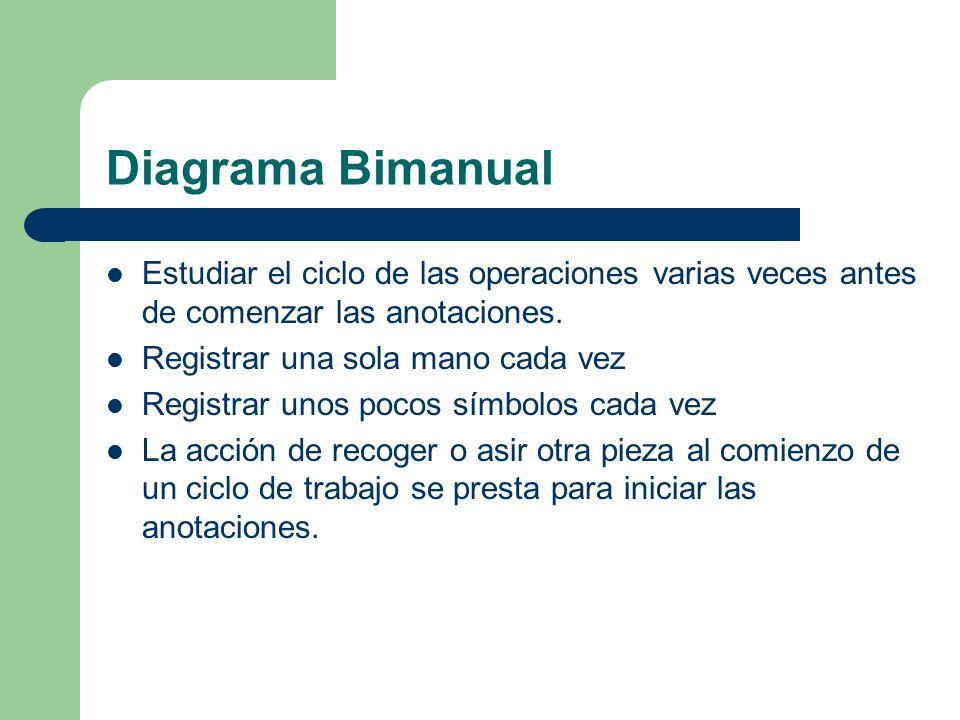 Diagrama Bimanual Estudiar el ciclo de las operaciones varias veces antes de comenzar las anotaciones. Registrar una sola mano cada vez Registrar unos