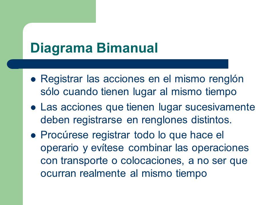 Diagrama Bimanual Registrar las acciones en el mismo renglón sólo cuando tienen lugar al mismo tiempo Las acciones que tienen lugar sucesivamente debe