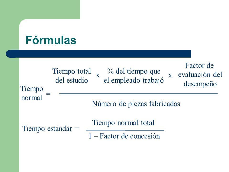 Fórmulas Tiempo normal = Tiempo total del estudio % del tiempo que el empleado trabajó Factor de evaluación del desempeño Número de piezas fabricadas