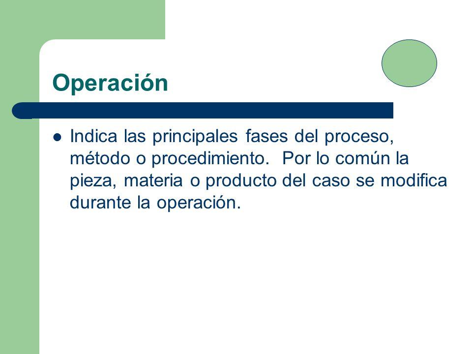 Operación Indica las principales fases del proceso, método o procedimiento. Por lo común la pieza, materia o producto del caso se modifica durante la