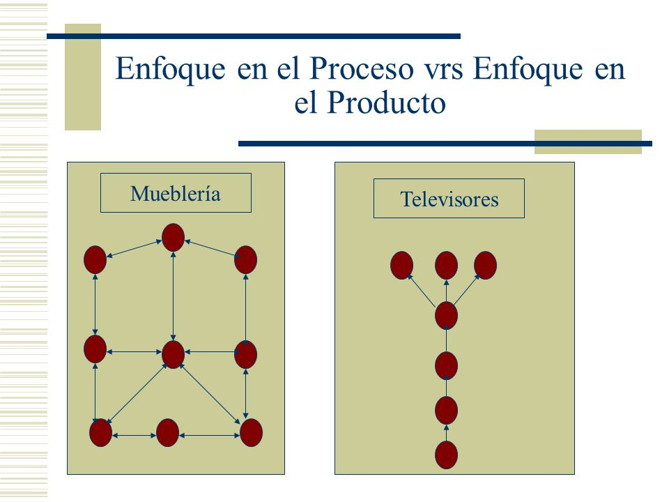 Enfoque en el Proceso vrs Enfoque en el Producto Mueblería Televisores