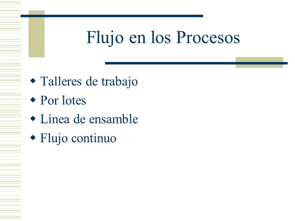 Flujo en los Procesos Talleres de trabajo Por lotes Línea de ensamble Flujo continuo