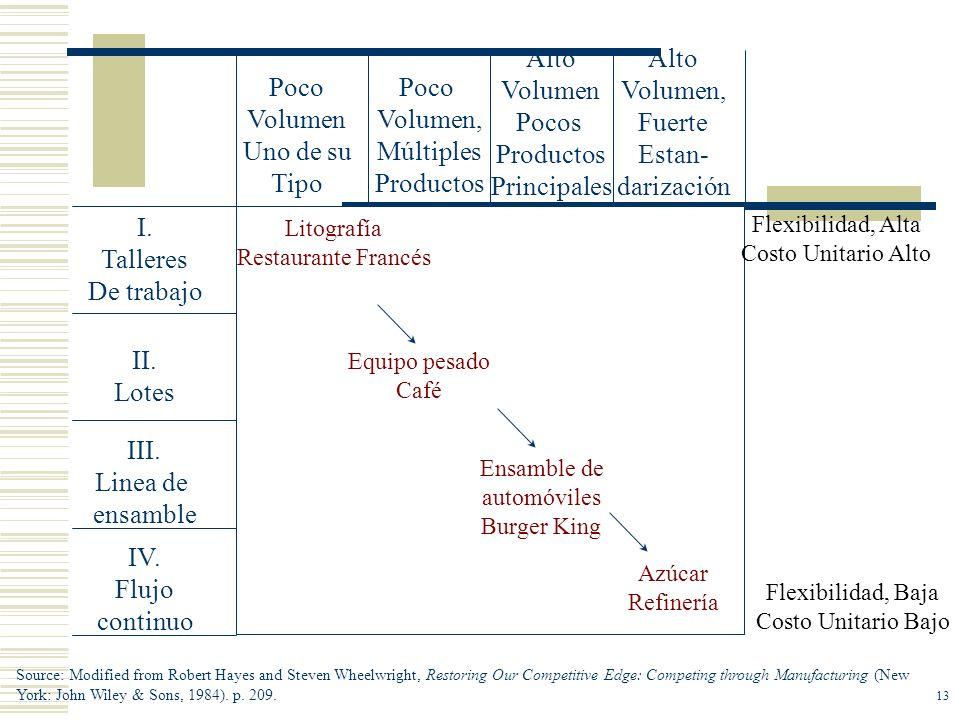IV. Flujo continuo III. Linea de ensamble II. Lotes I. Talleres De trabajo Poco Volumen Uno de su Tipo Poco Volumen, Múltiples Productos Alto Volumen