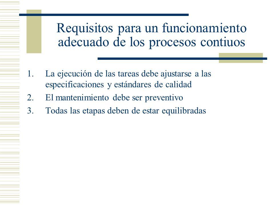 Requisitos para un funcionamiento adecuado de los procesos contiuos 1.La ejecución de las tareas debe ajustarse a las especificaciones y estándares de
