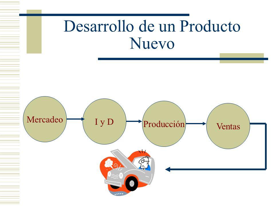 Desarrollo de un Producto Nuevo Mercadeo I y D Producción Ventas