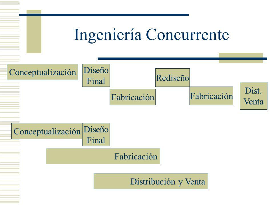 Conceptualización Diseño Final Fabricación Rediseño Fabricación Dist. Venta Diseño Final Conceptualización Fabricación Distribución y Venta