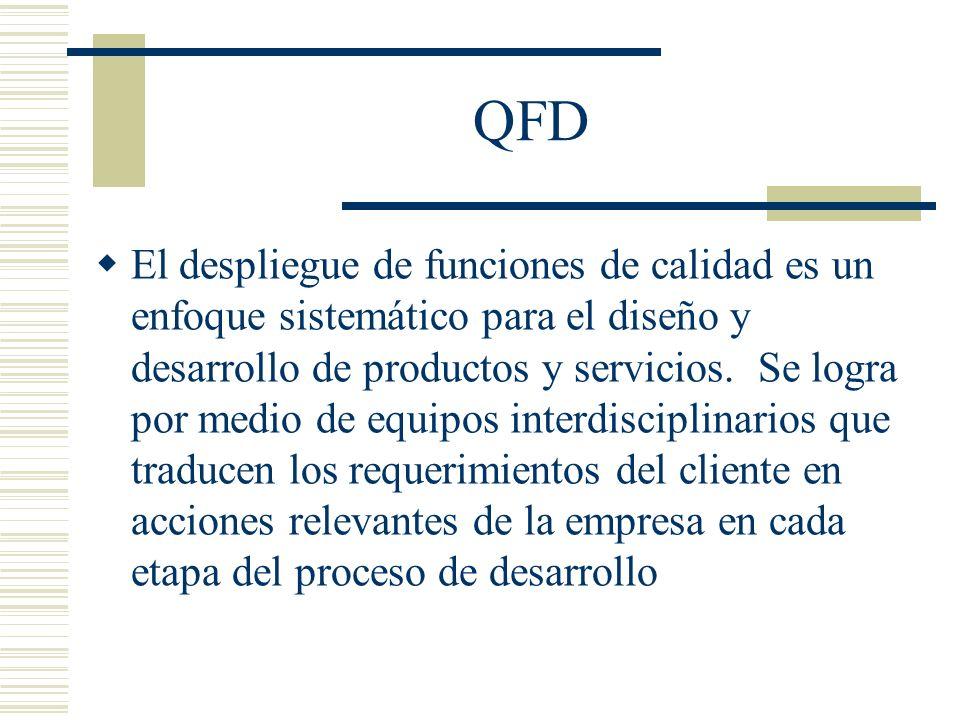 QFD El despliegue de funciones de calidad es un enfoque sistemático para el diseño y desarrollo de productos y servicios. Se logra por medio de equipo