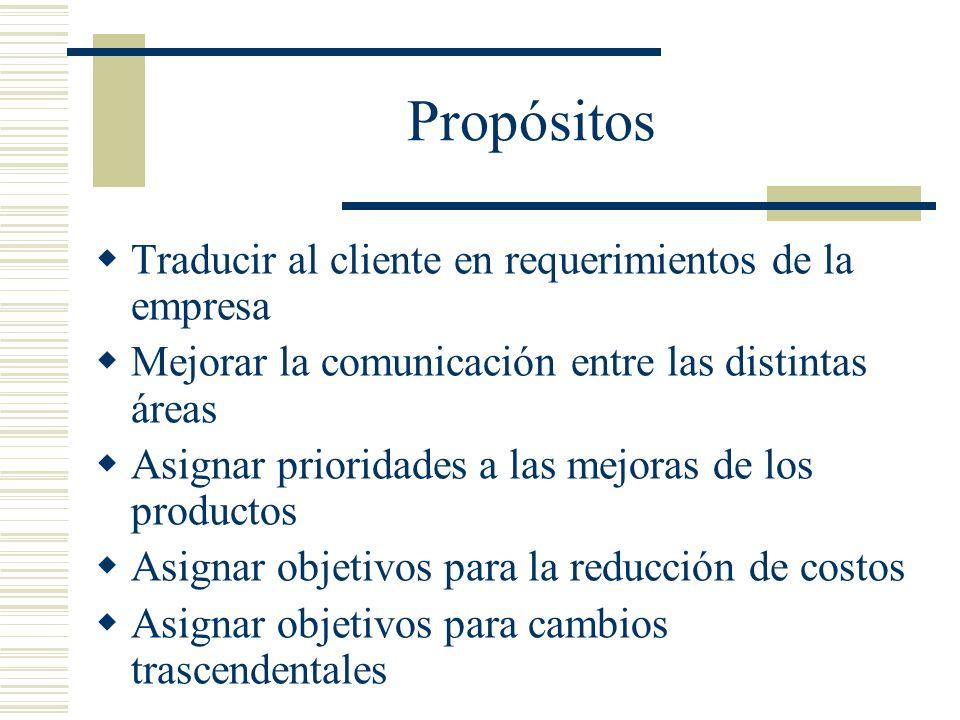 Propósitos Traducir al cliente en requerimientos de la empresa Mejorar la comunicación entre las distintas áreas Asignar prioridades a las mejoras de