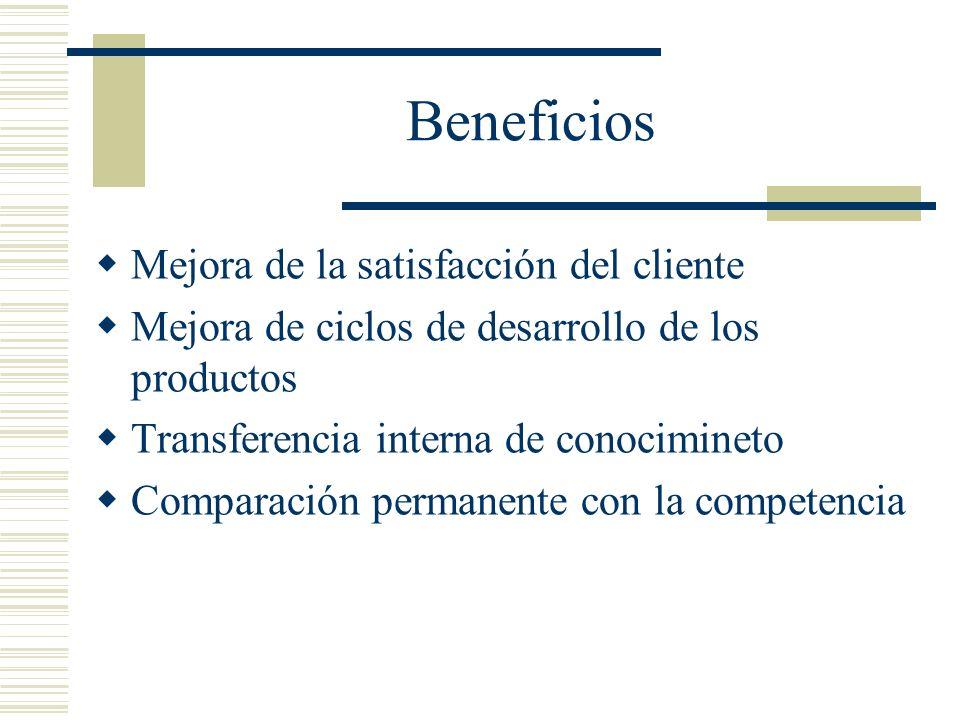 Beneficios Mejora de la satisfacción del cliente Mejora de ciclos de desarrollo de los productos Transferencia interna de conocimineto Comparación per