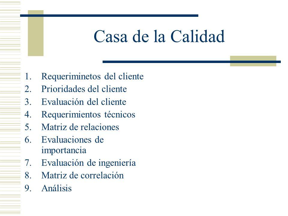 Casa de la Calidad 1.Requeriminetos del cliente 2.Prioridades del cliente 3.Evaluación del cliente 4.Requerimientos técnicos 5.Matriz de relaciones 6.
