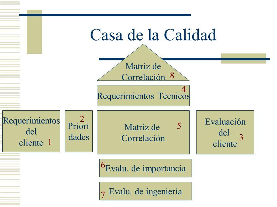 Casa de la Calidad Matriz de Correlación Requerimientos Técnicos Matriz de Correlación Evalu. de importancia Evalu. de ingeniería Priori dades Requeri