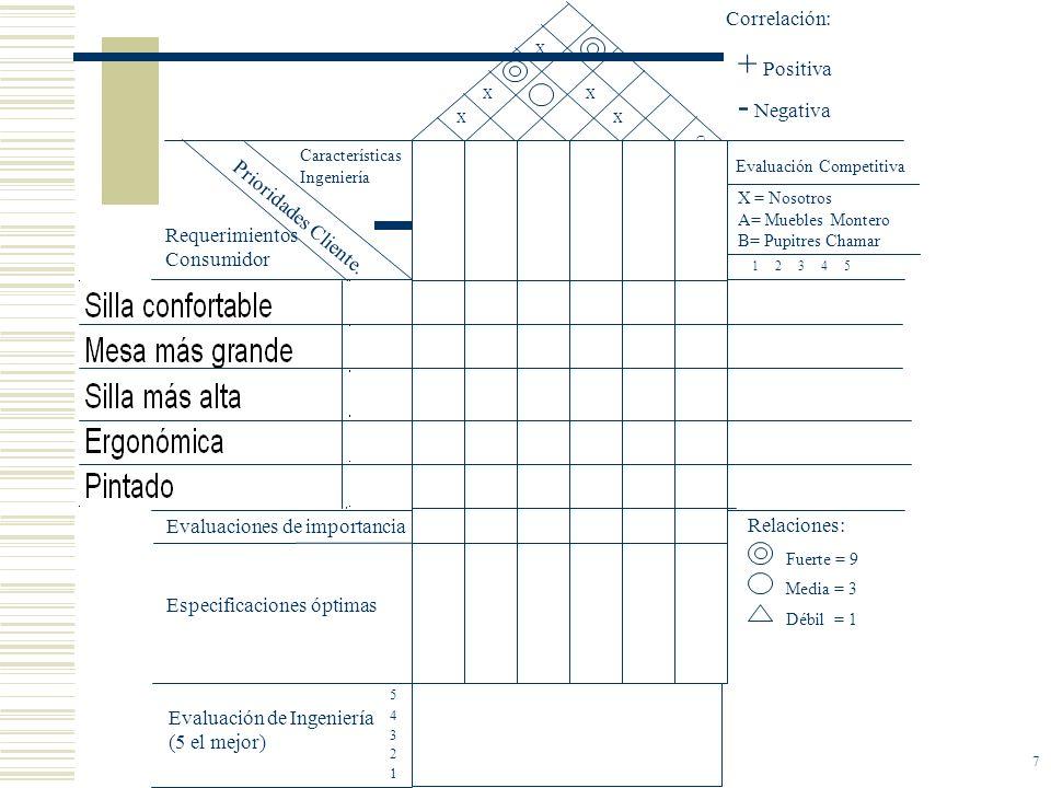 7 X = Nosotros A= Muebles Montero B= Pupitres Chamar + Positiva - Negativa