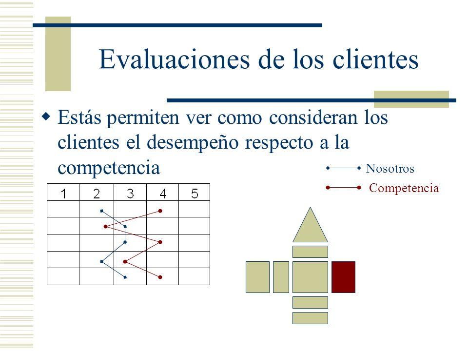 Evaluaciones de los clientes Estás permiten ver como consideran los clientes el desempeño respecto a la competencia Nosotros Competencia