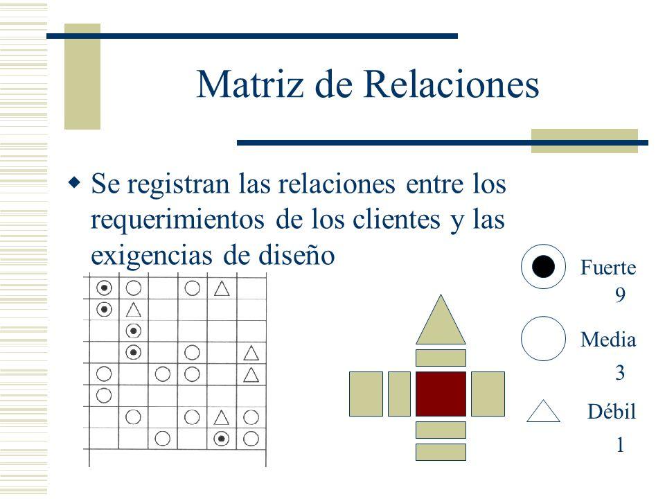 Matriz de Relaciones Se registran las relaciones entre los requerimientos de los clientes y las exigencias de diseño Fuerte Media Débil 9 1 3