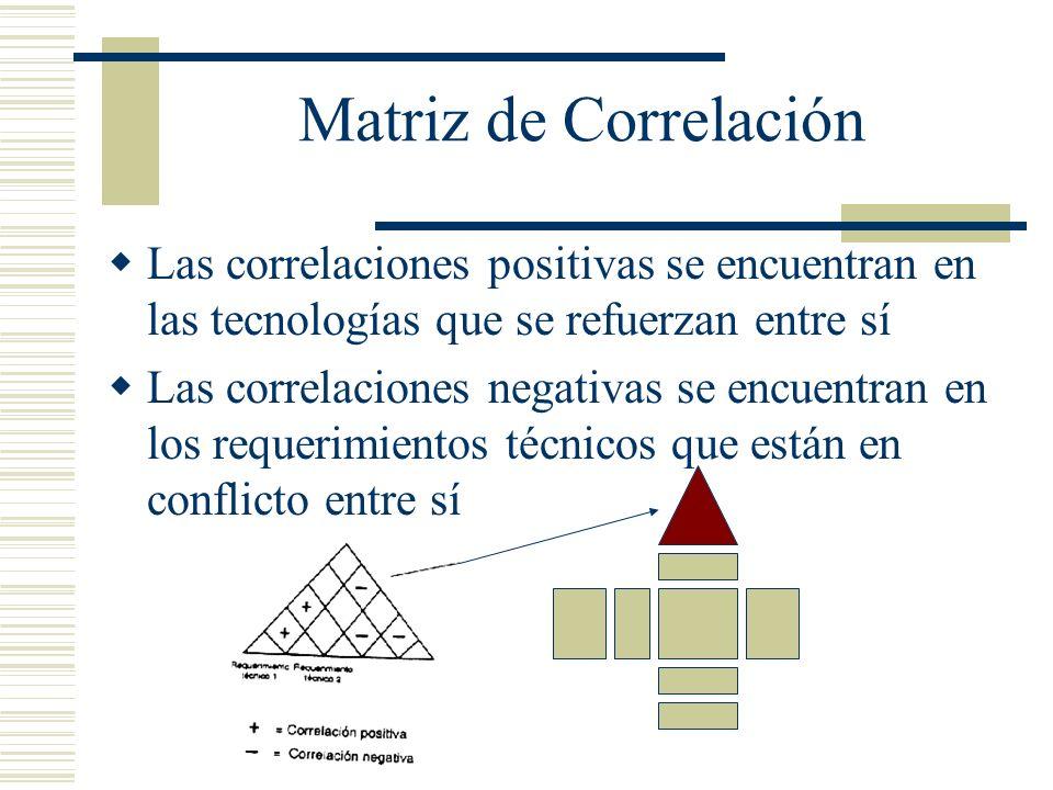 Matriz de Correlación Las correlaciones positivas se encuentran en las tecnologías que se refuerzan entre sí Las correlaciones negativas se encuentran