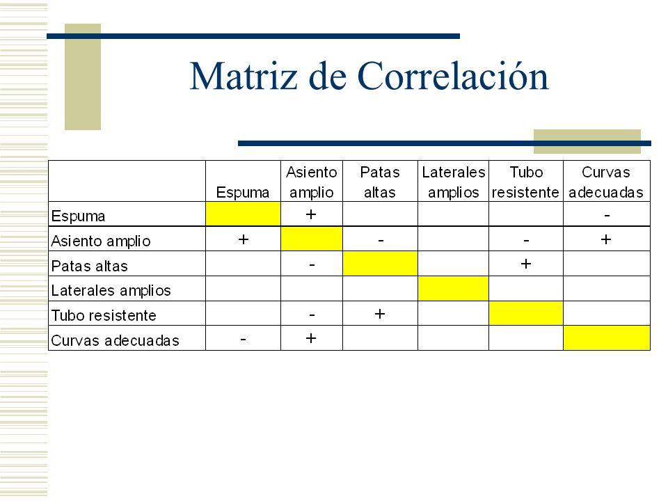 Matriz de Correlación