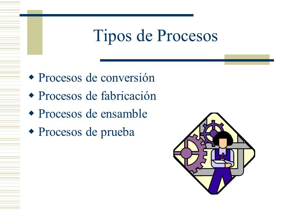 Tipos de Procesos Procesos de conversión Procesos de fabricación Procesos de ensamble Procesos de prueba