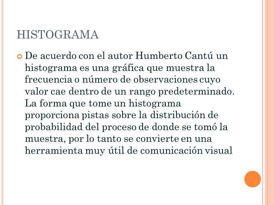 HISTOGRAMA De acuerdo con el autor Humberto Cantú un histograma es una gráfica que muestra la frecuencia o número de observaciones cuyo valor cae dent