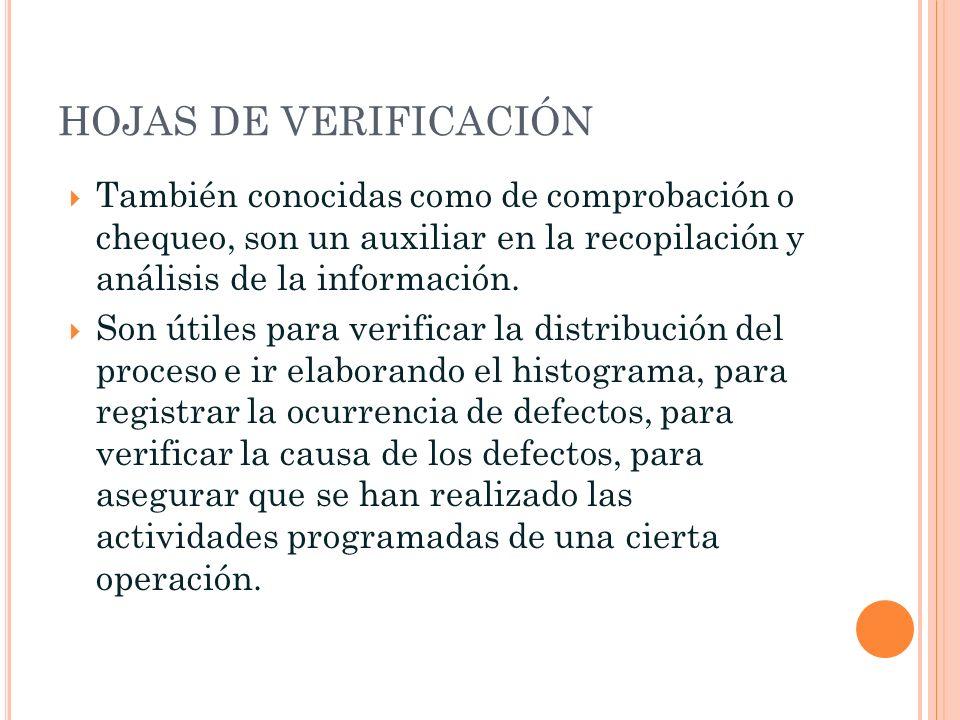 HOJAS DE VERIFICACIÓN También conocidas como de comprobación o chequeo, son un auxiliar en la recopilación y análisis de la información. Son útiles pa