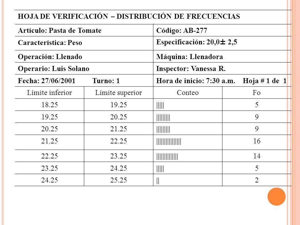 HOJA DE VERIFICACIÓN – DISTRIBUCIÓN DE FRECUENCIAS Artículo: Pasta de TomateCódigo: AB-277 Característica: PesoEspecificación: 20,0 ± 2,5 Operación: L