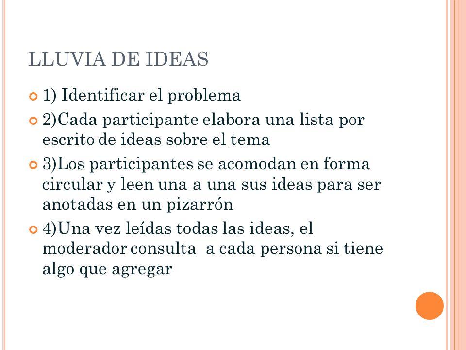 LLUVIA DE IDEAS 1) Identificar el problema 2)Cada participante elabora una lista por escrito de ideas sobre el tema 3)Los participantes se acomodan en