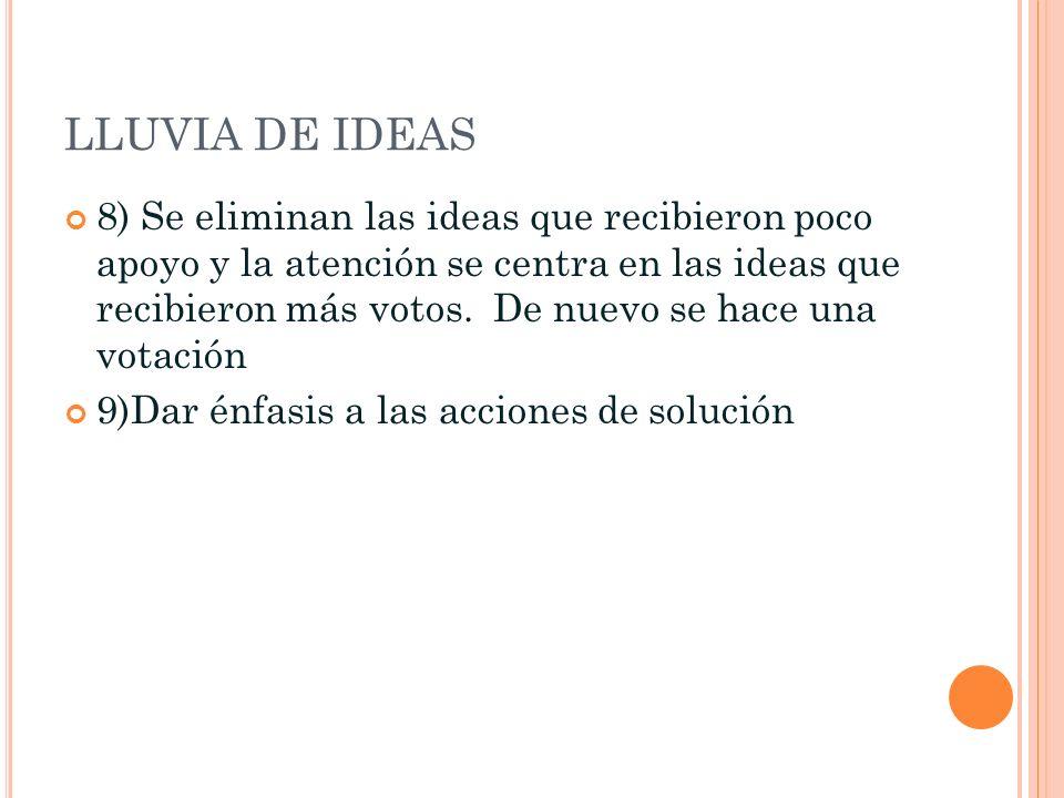LLUVIA DE IDEAS 8) Se eliminan las ideas que recibieron poco apoyo y la atención se centra en las ideas que recibieron más votos. De nuevo se hace una