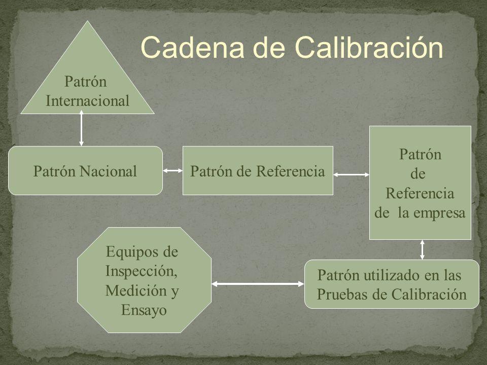 Cadena de Calibración Patrón Internacional Patrón NacionalPatrón de Referencia Patrón de Referencia de la empresa Patrón utilizado en las Pruebas de Calibración Equipos de Inspección, Medición y Ensayo