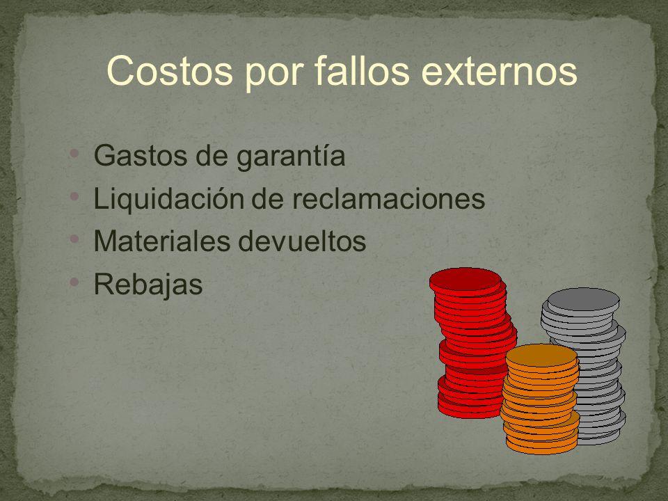 Costos por fallos externos Gastos de garantía Liquidación de reclamaciones Materiales devueltos Rebajas