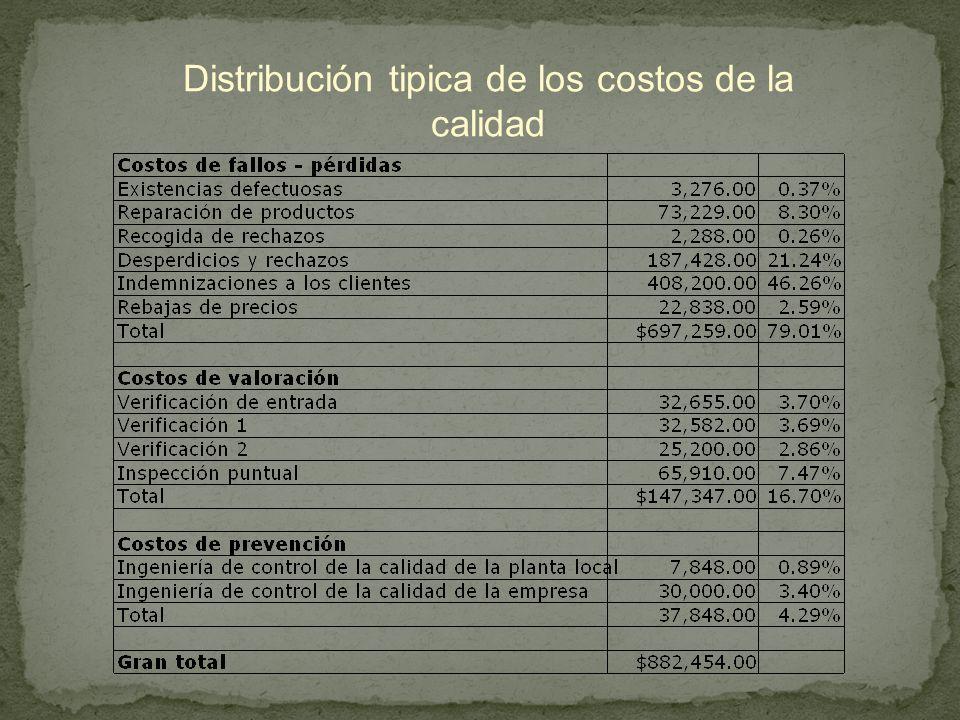 Distribución tipica de los costos de la calidad