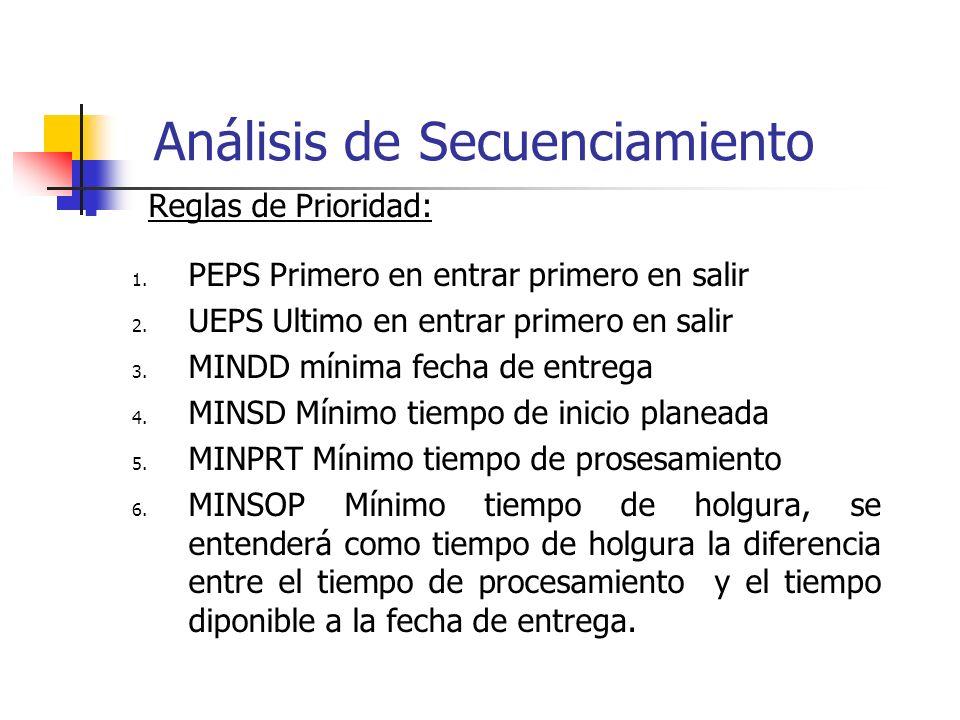 Análisis de Secuenciamiento Reglas de Prioridad: 1. PEPS Primero en entrar primero en salir 2. UEPS Ultimo en entrar primero en salir 3. MINDD mínima