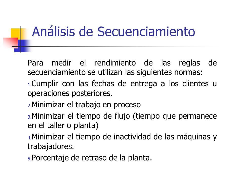 Análisis de Secuenciamiento Para medir el rendimiento de las reglas de secuenciamiento se utilizan las siguientes normas: 1. Cumplir con las fechas de