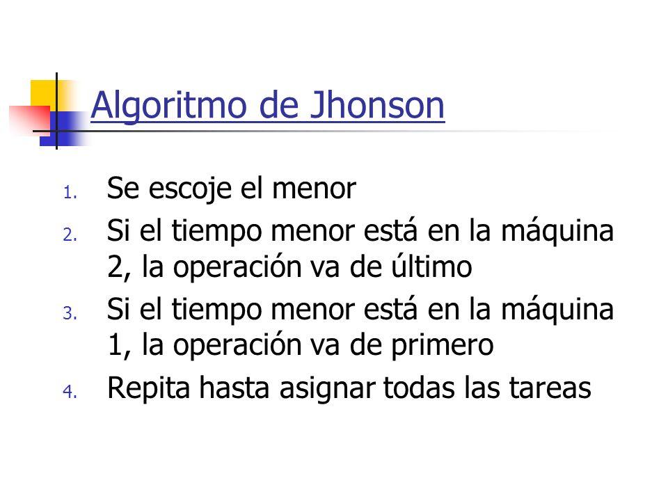 Algoritmo de Jhonson 1. Se escoje el menor 2. Si el tiempo menor está en la máquina 2, la operación va de último 3. Si el tiempo menor está en la máqu