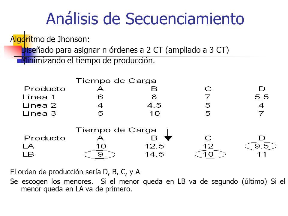 Algoritmo de Jhonson: Diseñado para asignar n órdenes a 2 CT (ampliado a 3 CT) Minimizando el tiempo de producción. El orden de producción sería D, B,
